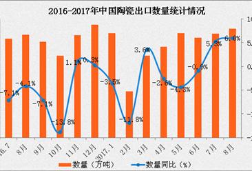 2017年1-8月中国陶瓷产品出口数据分析:出口量同比增长2.3%(附图表)
