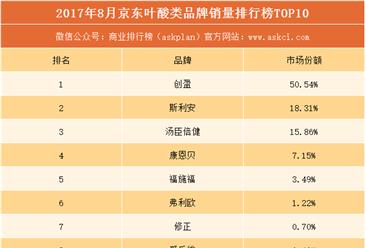 2017年8月京东叶酸品牌销量排行榜(TOP10)