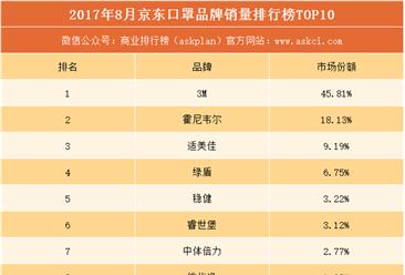 2017年8月京东口罩品牌销量排行榜(TOP10)