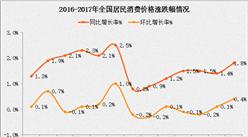 2017年8月居民消费价格CPI同比上涨1.8%(附图表)