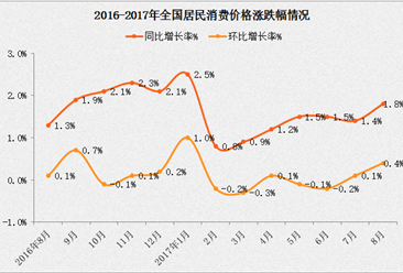 食品价格涨势惊人!亚洲会爆发通胀潮吗?