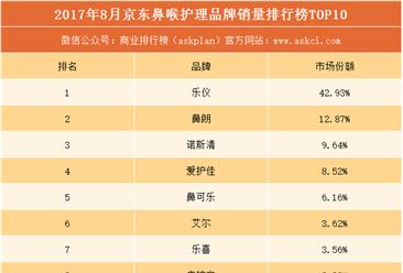 2017年8月京东鼻喉护理品牌销量排行榜(TOP10)