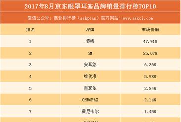 2017年8月京东眼罩耳塞品牌销量排行榜(TOP10)