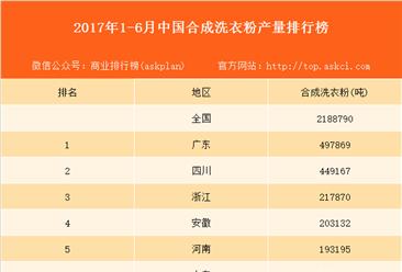 2017上半年中国各地区合成洗衣粉产量排行榜(附榜单)