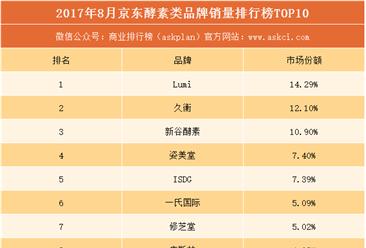 2017年8月京东酵素类品牌销量排行榜(TOP10)