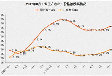 2017年8月全国PPI指数分析:出厂价格同比上涨6.3%(附图表)
