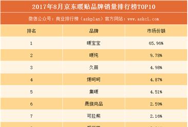 2017年8月京东暖贴品牌销量排行榜(TOP10)