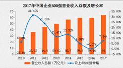 2017年中国企业500强分析报告:门槛提升,较2002年增长达13倍(附全名单)