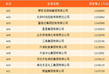 2017年中国制造500强欧赔博彩威廉希尔官网:中国石化第一 东风汽车第三(附全榜单)