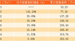 2017年8月招商蛇口销售简报:销售金额同比大涨57.52%