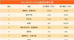 2017年9月11日电影票房排行榜:《蜘蛛侠:英雄归来》首周斩获4.32亿票房