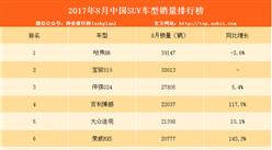 2017年8月SUV销量榜单出炉:宝骏510将超哈弗H6?(附完整排名)