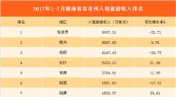 2017年1-7月湖南省各市州入境旅游收入排行榜