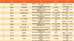 2017深圳首批45处历史建筑名单:除了地王大厦你还需要知道这些地标