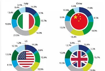 2017年奢侈品消费习惯分析:结果却有些出人意料!