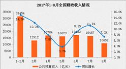 2017年8月财政收支情况分析:财政收入同比增长7.2%(附图表)