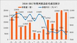 8月郑州房价跌破8000 同比下降23%!你感受到吗?