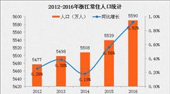2017浙江人口数据分析:人口抚养比33.5% 第三产业就业人员首次超过4成