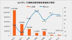 湖南省2017年1-7月旅游数据分析:游客人数3.33亿 增长16.06%(附图表)