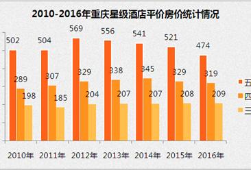 2017上半年重庆市星级酒店经营数据分析(附图表)