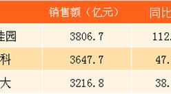 2017年8月碧桂园销售简报:前8个月销售金额3806.7亿 远超万科恒大