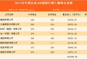 2017年中国企业500强之服饰榜分析: 入榜却多为男装