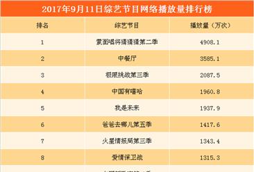2017年9月12日综艺节目网络播放量排行榜:《蒙面唱将2》夺冠 《中餐厅》第二