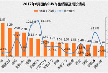 2017年8月SUV销量排名:哈弗H6第一仍下跌 博越/荣威RX5涨幅超100%(附排名)