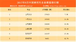 2017年8月中国乘用车企业销量排行榜(TOP15)
