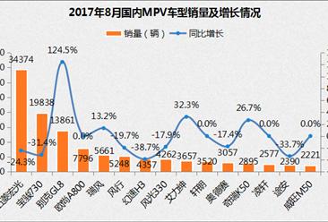 2017年8月MPV销量排名分析:整体下滑 别克GL8激增124.5%(附排名)
