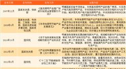 LED产业链及品牌分析:细说金砖五国LED产业面临的机遇与挑战
