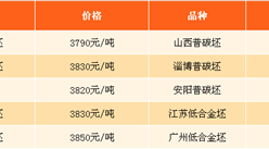 2017年9月12日钢铁原料价格行情走势分析