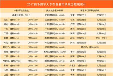 2017年高考清华/北大在全国各省录取数据汇总(附图表)