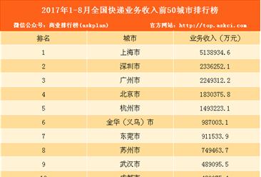 2017年1-8月快递业务收入城市排行榜:上海第一 达513.89亿(附排名)