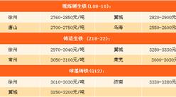 2017年9月13日钢铁原料价格行情走势分析:废钢涨势为主