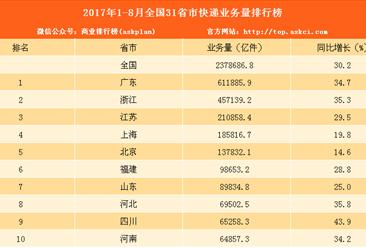 2017年1-8月31省市快递业务量排行榜:广东/浙江/江苏前三(附排名)