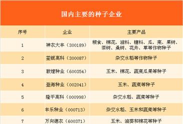 种子行业产业链及主要企业分析(附产业链全景图)