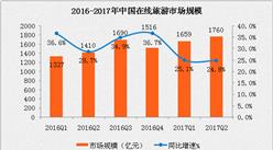 2017年二季度中国在线旅游行业分析:市场规模突破1760亿元(附图表)