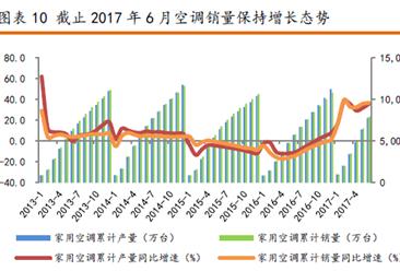 2017上半年我国家电出口情况分析:出口额达344.4亿美元,创历史新高!