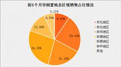 2017年8月华润置地销售简报:前8个月销售额年增长23%