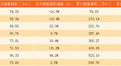 2017年8月中国海外发展销售简报:前8个月销售额同比上涨27%