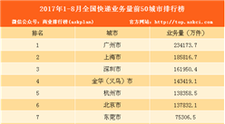 2017年1-8月快递业务量城市排行榜:广州23亿件排第一(附排名)
