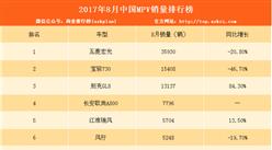 2017年8月MPV销量排行榜TOP20:多款车型下滑(附排名)