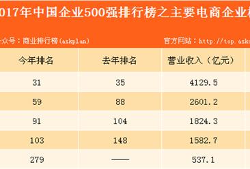 2017年中国企业500强之主要电商榜分析:苏宁以营收4129.51亿元居首