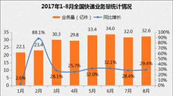 2017年1-8月全国快递物流行业运行情况分析(图表)