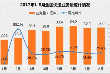 双11物流补贴战:菜鸟15亿 VS 京东6.66亿