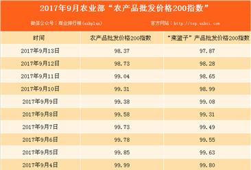 2017年9月13日农产品批发价格指数分析:鸡蛋价格下降0.2%