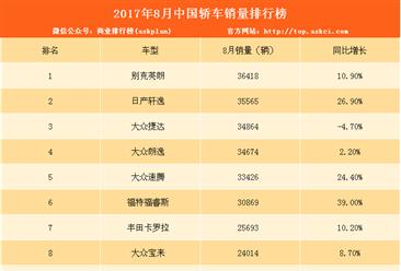 2017年8月轿车销量排行榜TOP100:英朗稳居第一(附排名)