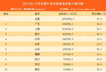2017年1-8月31省市快递业务收入排名:广东第一 增长39.4%(附榜单)