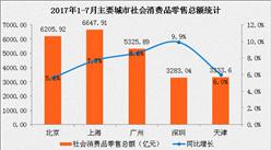 2017年1-7月北上广深社会消费品零售分析:真的吃在广东?